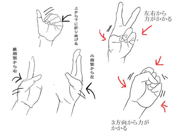 手の動き方を表したイラスト